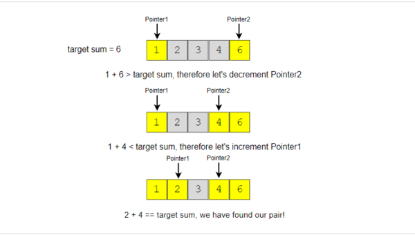 Find pair with target sum in given array