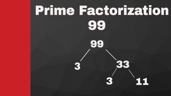 Algorithm to find prime factors of very big numbers