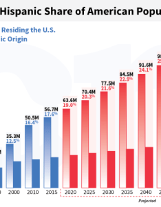 also three shocking us immigration statistics in simple charts lifa rh golifa