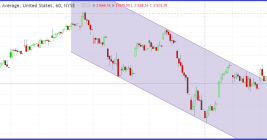 Dow Jones Index Today Closed Flat, What Next?