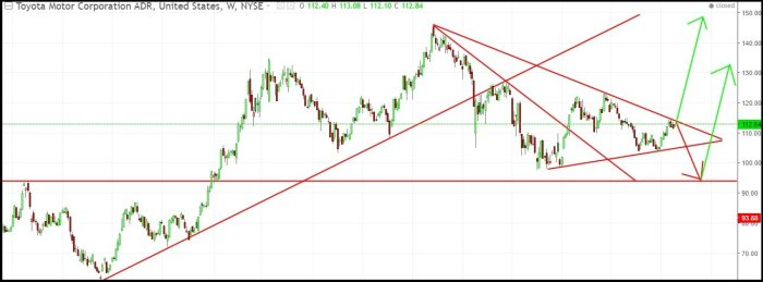 Toyota Motor Share: Best Trend Trading Strategy Ever