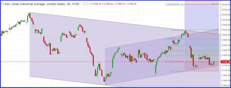Dow Jones Stock Index