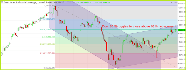 Dow Jones Stock Market Today Analysis