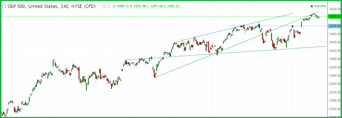 SP 500 weekly analysis