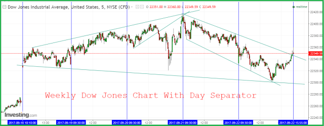 Dow Jones weekly forecast