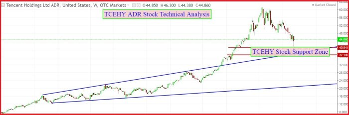 TCEHY ADR stock Technical Analysis