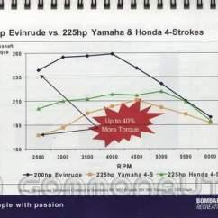 Evinrude 115 Ficht Wiring Diagram Lenco Trim Tab Switch 1999 International Turbo Jet Auto Electrical On