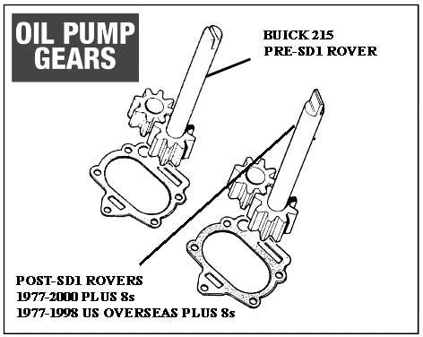 Mallory Unlite for a Rover V8
