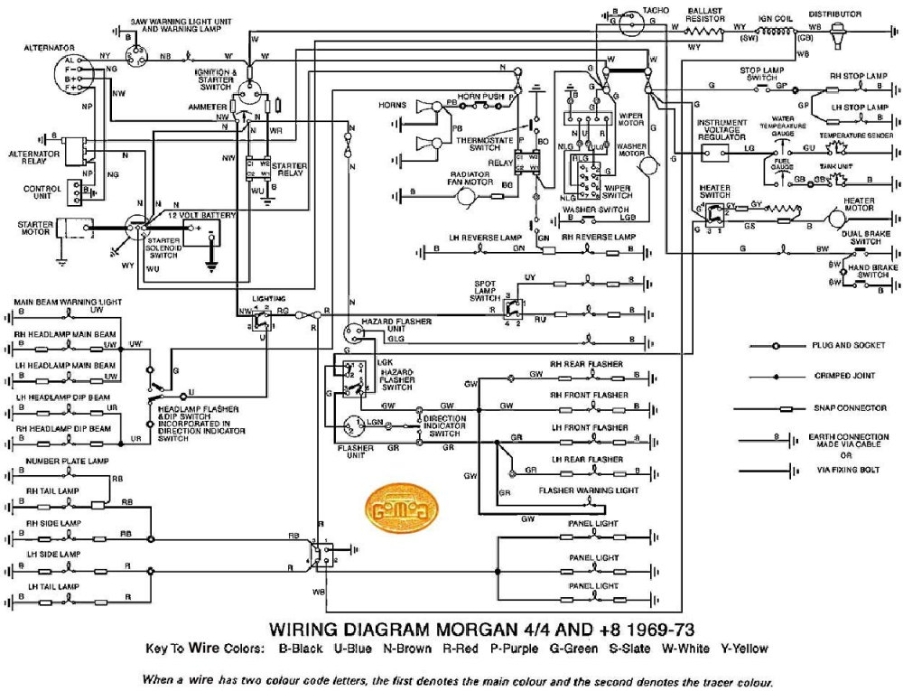 medium resolution of 1969 1973 all morgan electrical 1969 1973 all master wiring diagram 68 mustang fuse