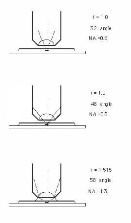 Magnification microscope formula