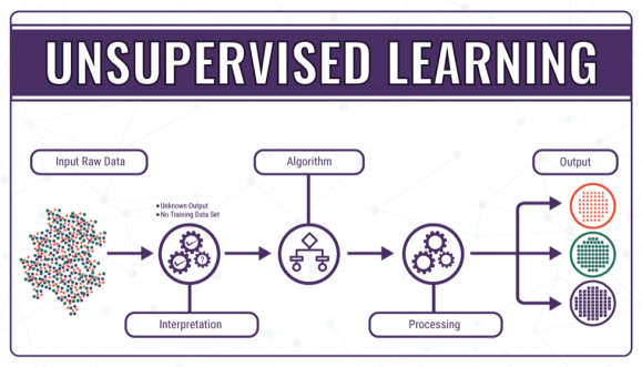 Unsupervised Learning - Justin Gong