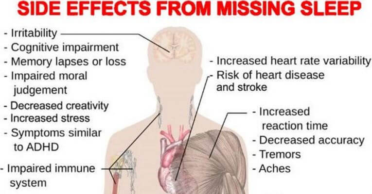 According to Doctors A Lack of Sleep Increases Risk of Death, May Cause Diabetes, Heart Disease and Stroke
