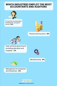 Which Industries Employ the Most Accountants and Auditors ...