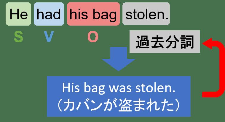 【日々是英文法】1日1個英文法を解いてみる No.47 | GoodAmbition