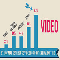 Profitable Video Content Marketing