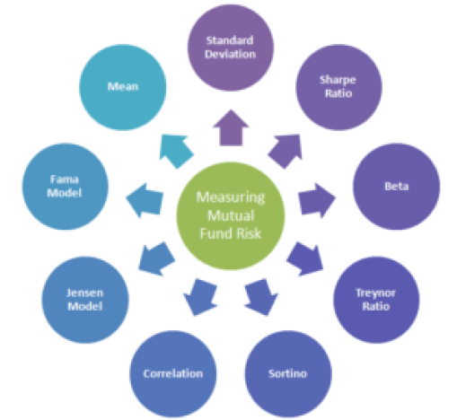 Mutual Fund Risk Analysis
