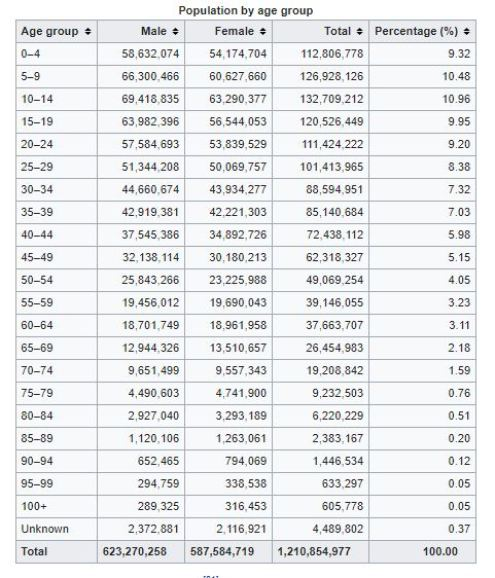 Population Percentage According to Age