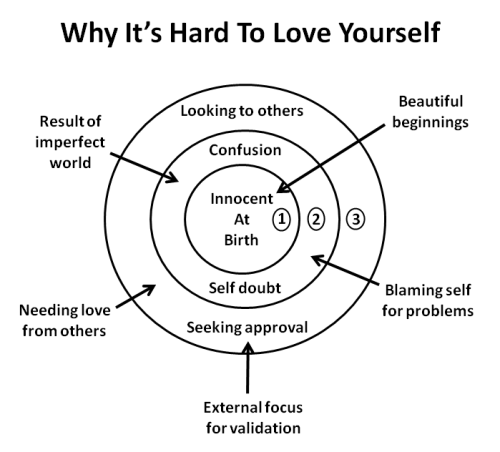 Self Love Is The Best Way To Keep Your Good Mood