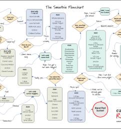 smoothie flow chart [ 1324 x 1023 Pixel ]