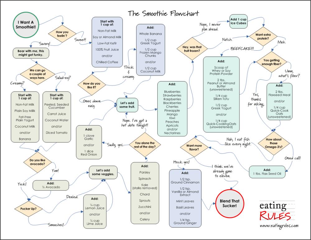medium resolution of smoothie flow chart