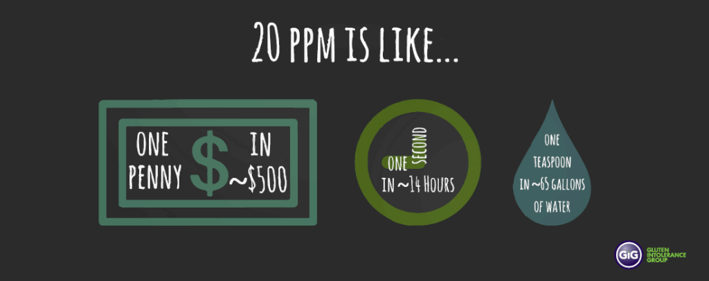 GIG what is 20 ppm like?