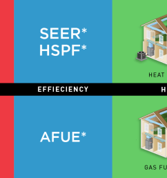 heat pump and gas furnace comparison [ 1875 x 625 Pixel ]