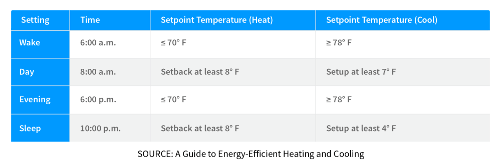 medium resolution of programmable thermostat recommendations