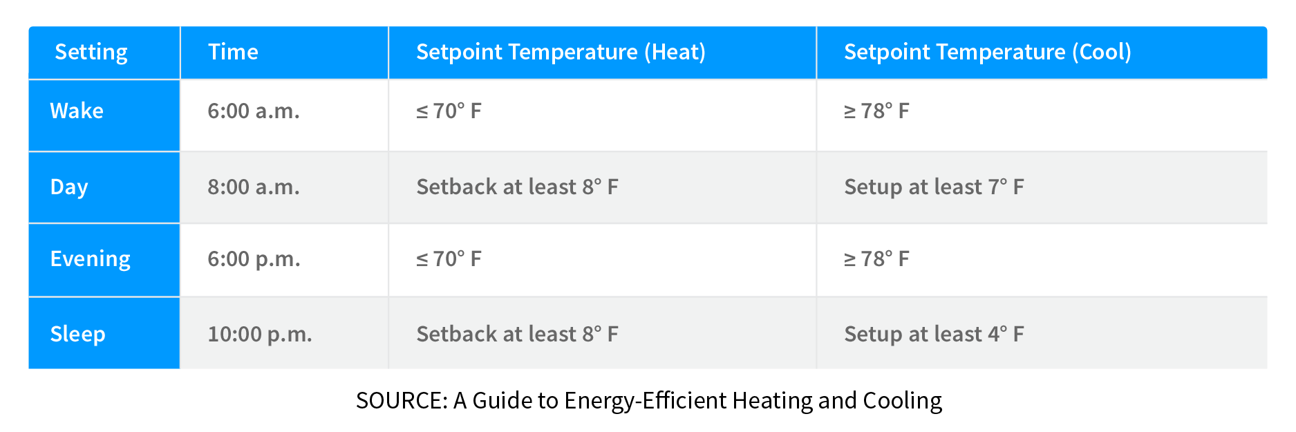 hight resolution of programmable thermostat recommendations