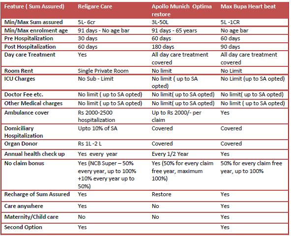 Religare Care Health Insurance Review And Comparison