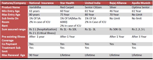 health insurance for parents comparison