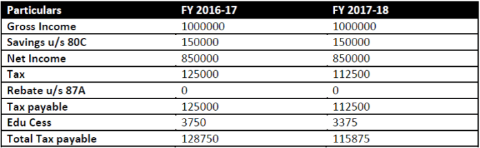 budget 2017 Income tax calculation