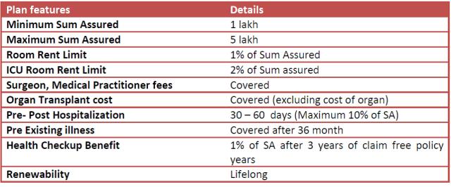 ab arogyadan - andhra bank health insurance