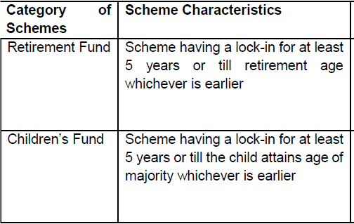 changes in mutual funds