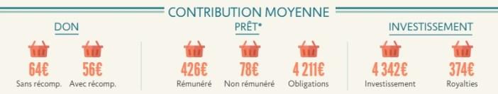 contribution moyenne