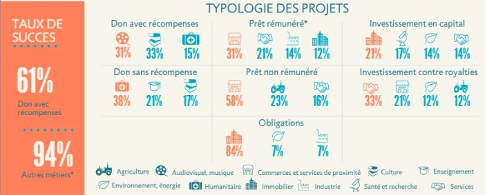 typologie des projets