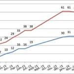 [CHIFFRES] Le nombre de plateformes de crowdfunding se stabilise