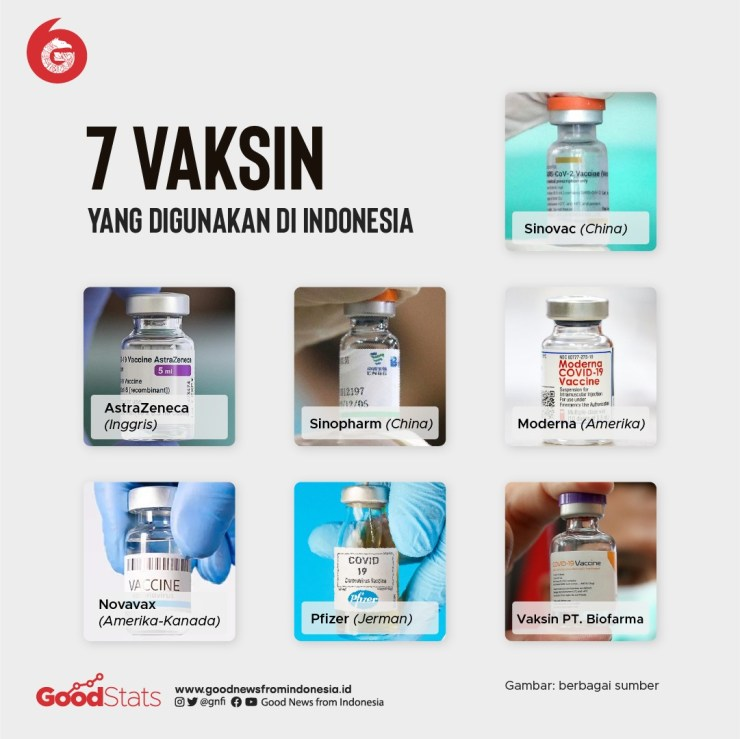 Dari tujuh jenis vaksin COVID-19 yang digunakan di Indonesia, baru ada tiga vaksin yang stoknya telah diterima dan digunakan dalam pelaksanaan vaksinasi, yakni Sinovac, PT Bio Farma, dan Oxford-AstraZeneca. © GNFI