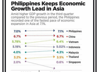 PHL growth graph