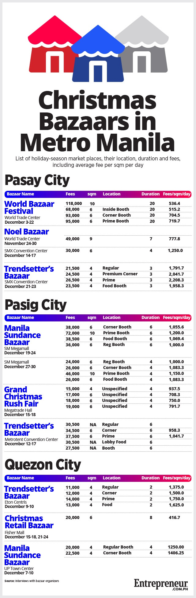 Metro Manila Bazaar Fees