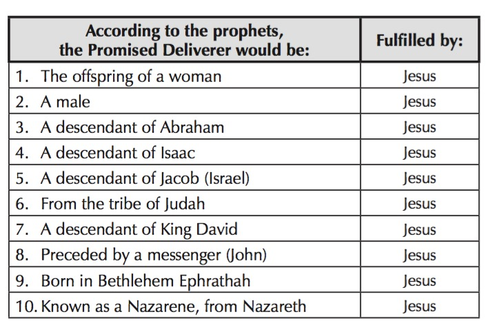 By This Name page 228 Prophecies fulfilled by Jesus