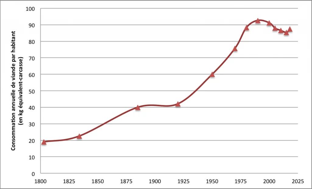 Graphique : Évolution de la consommation de viande par habitant en France depuis deux siècles.