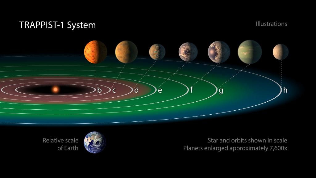 6 Things about NASA's new discovery of 7 Earth-sized planets