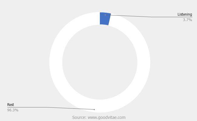 percent of entrepreneurs who follow listening habit