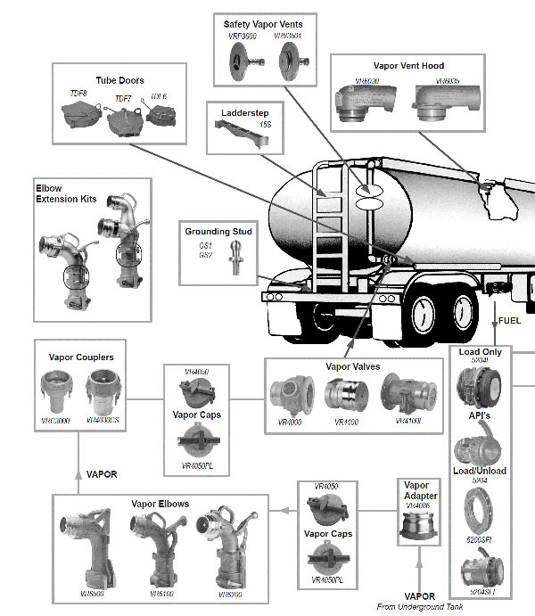 Dixon Bayco Tank Truck Fittings