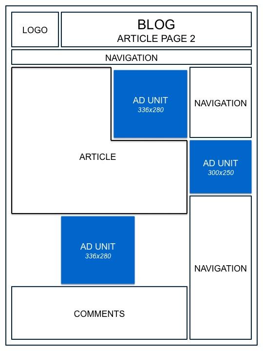 ubicación de los anuncios de Google AdSense