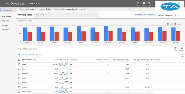 Google Ads Keyword Planner - công cụ nghiên cứu từ khóa phù hợp với SEO