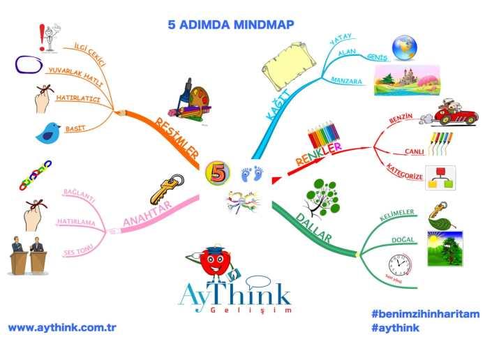 Mindmapping kursu