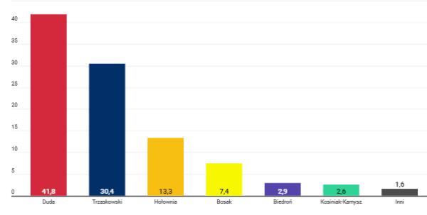 Вибори у Польщі: попередні результати