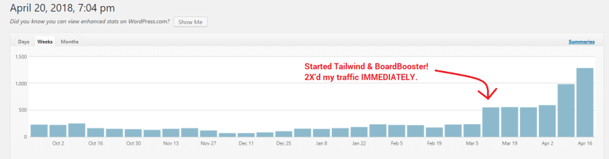 get more Pinterest traffic with Tailwind