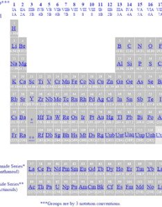 Periodic table of elements showing noble gases also the rh gordonengland